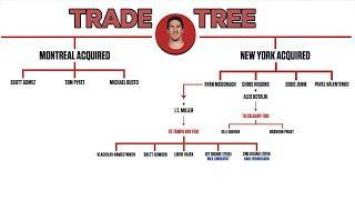 ᐉ Ryan Mcdonagh Scott Gomez And The Cost The Montreal Canadiens Paid To Go For It Nhl Trade Trees Live Sports