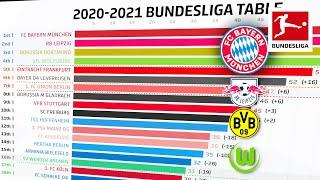 How Has The 2020/21 Bundesliga Table Changed? Powered by FDOR