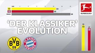 Borussia Dortmund vs. Bayern München - Who has won more Klassikers at Dortmund? Powered by FDOR